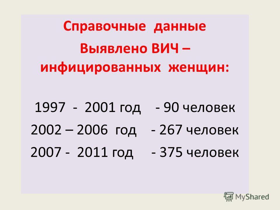 Справочные данные Выявлено ВИЧ – инфицированных женщин: 1997 - 2001 год - 90 человек 2002 – 2006 год - 267 человек 2007 - 2011 год - 375 человек
