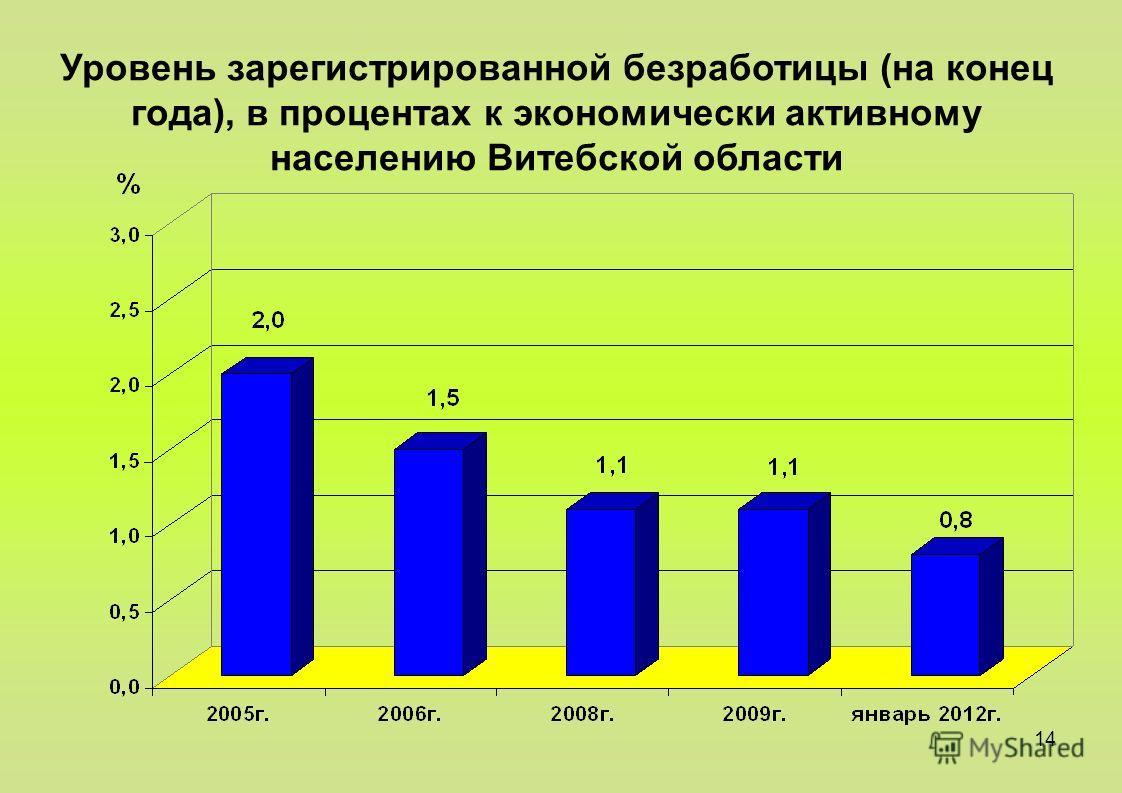 14 Уровень зарегистрированной безработицы (на конец года), в процентах к экономически активному населению Витебской области