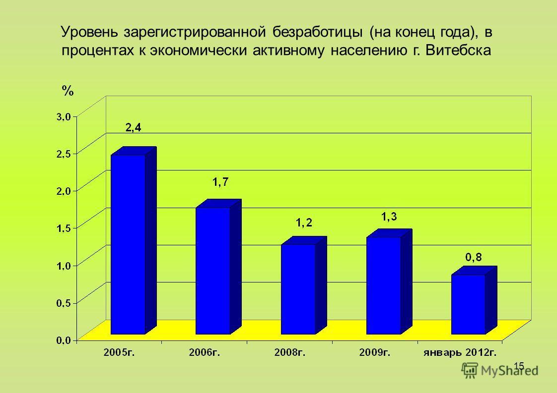 15 Уровень зарегистрированной безработицы (на конец года), в процентах к экономически активному населению г. Витебска