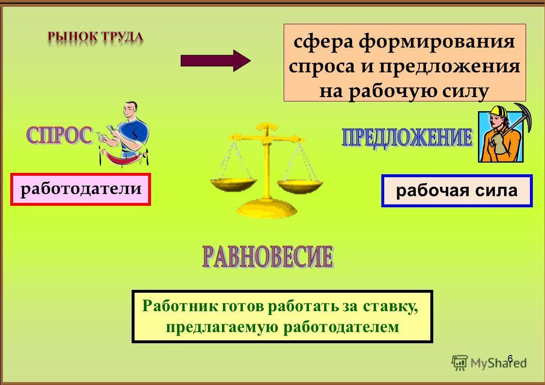 6 сфера формирования спроса и предложения на рабочую силу работодатели рабочая сила Работник готов работать за ставку, предлагаемую работодателем