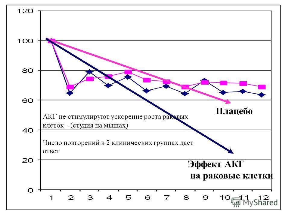 Ingemar Näslund 03-10-2531 Плацебо АКГ не стимулируют ускорение роста раковых клеток – (студия на мышах) Число повторений в 2 клинических группах даст ответ Эффект АКГ на раковые клетки