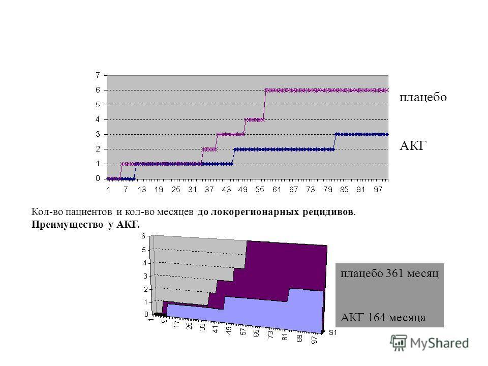 Кол-во пациентов и кол-во месяцев до локорегионарных рецидивов. Преимущество у АКГ. плацебо АКГ плацебо 361 месяц АКГ 164 месяца