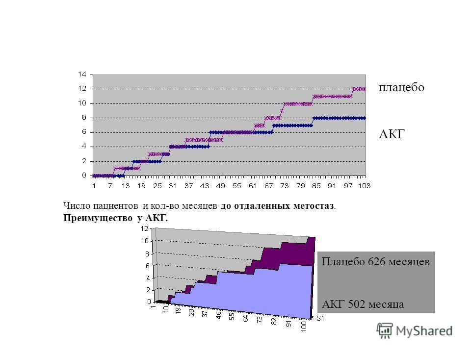 Плацебо 626 месяцев АКГ 502 месяца Число пациентов и кол-во месяцев до отдаленных метостаз. Преимущество у АКГ. плацебо АКГ