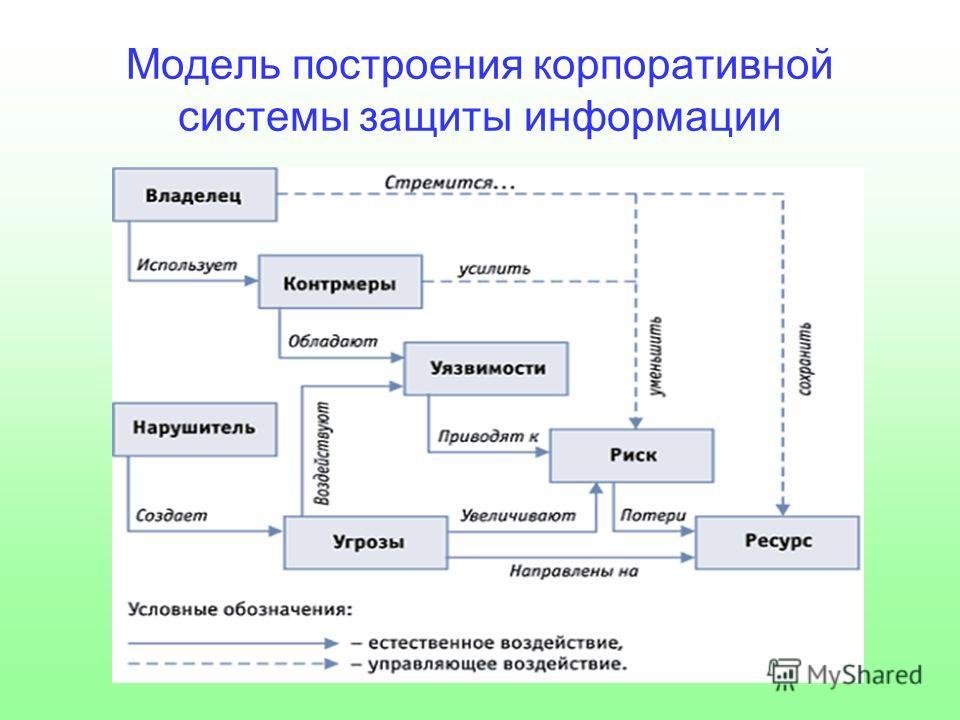 Модель построения корпоративной системы защиты информации