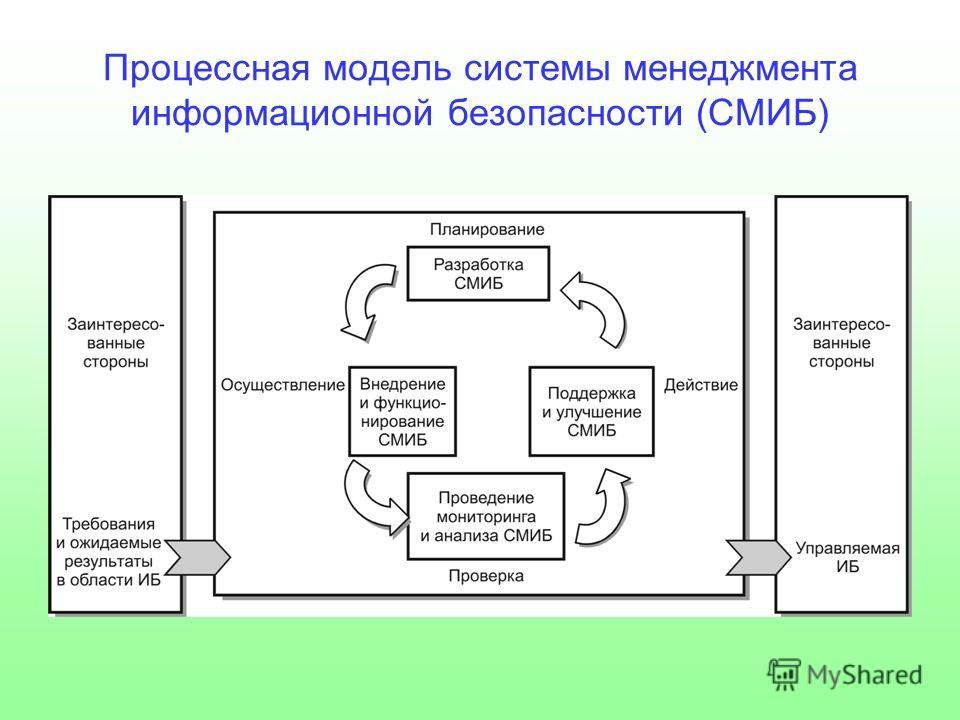 Процессная модель системы менеджмента информационной безопасности (СМИБ)