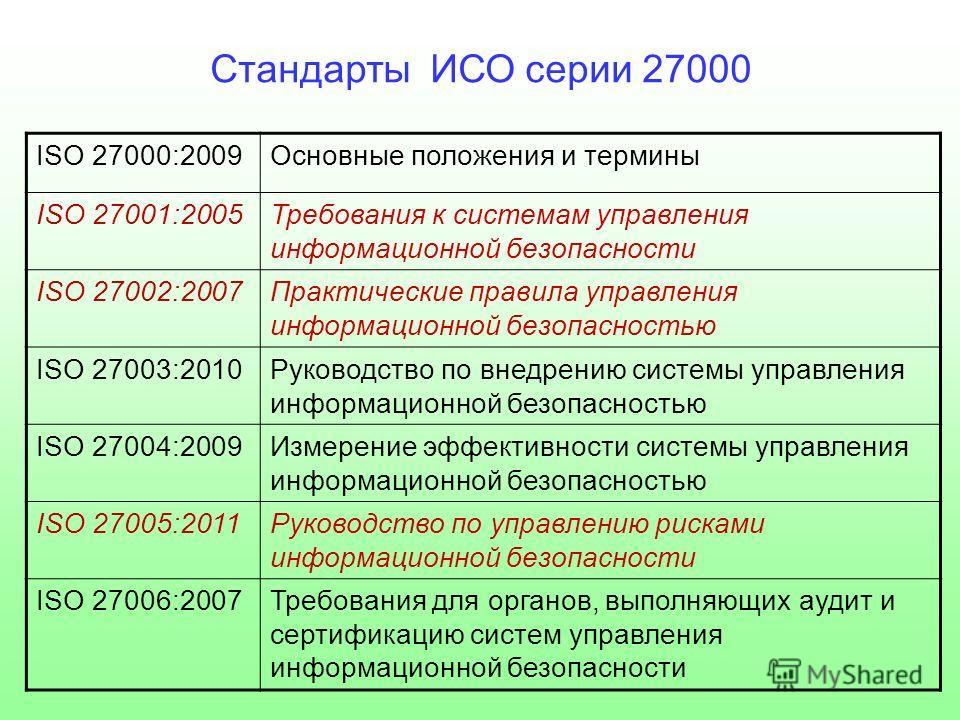 Стандарты ИСО серии 27000 ISO 27000:2009Основные положения и термины ISO 27001:2005Требования к системам управления информационной безопасности ISO 27002:2007Практические правила управления информационной безопасностью ISO 27003:2010Руководство по вн