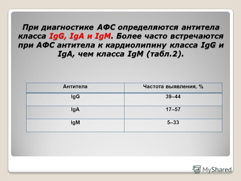 При диагностике АФС определяются антитела класса IgG, IgA и IgМ. Более часто встречаются при АФС антитела к кардиолипину класса IgG и IgA, чем класса IgМ (табл.2). АнтителаЧастота выявления, % IgG39–44 IgA17–57 IgМ5–33