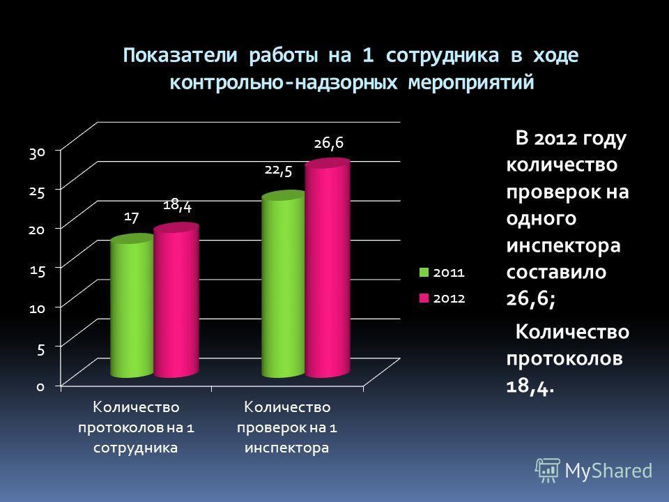 Показатели работы на 1 сотрудника в ходе контрольно-надзорных мероприятий В 2012 году количество проверок на одного инспектора составило 26,6; Количество протоколов 18,4.