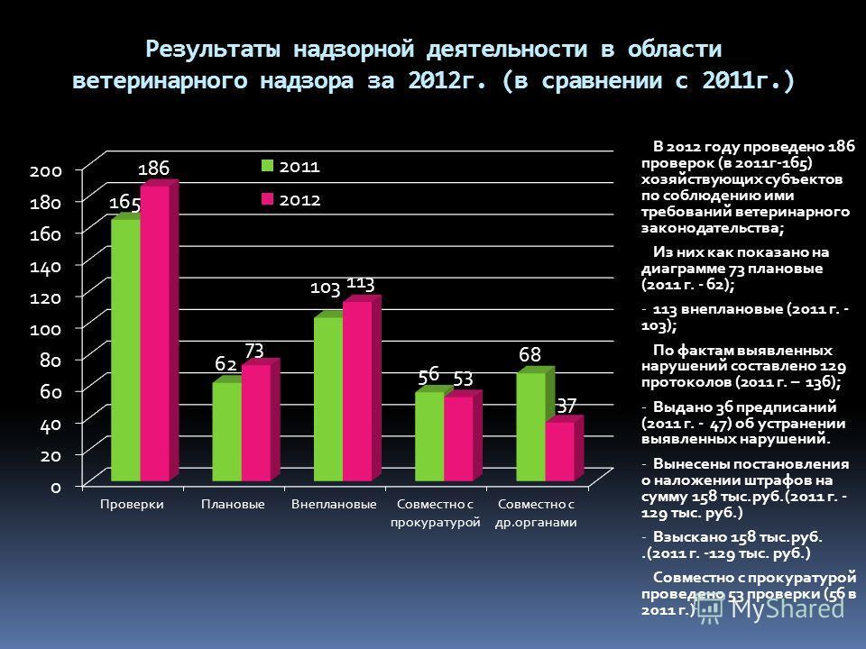 Результаты надзорной деятельности в области ветеринарного надзора за 2012г. (в сравнении с 2011г.) В 2012 году проведено 186 проверок (в 2011г-165) хозяйствующих субъектов по соблюдению ими требований ветеринарного законодательства; Из них как показа