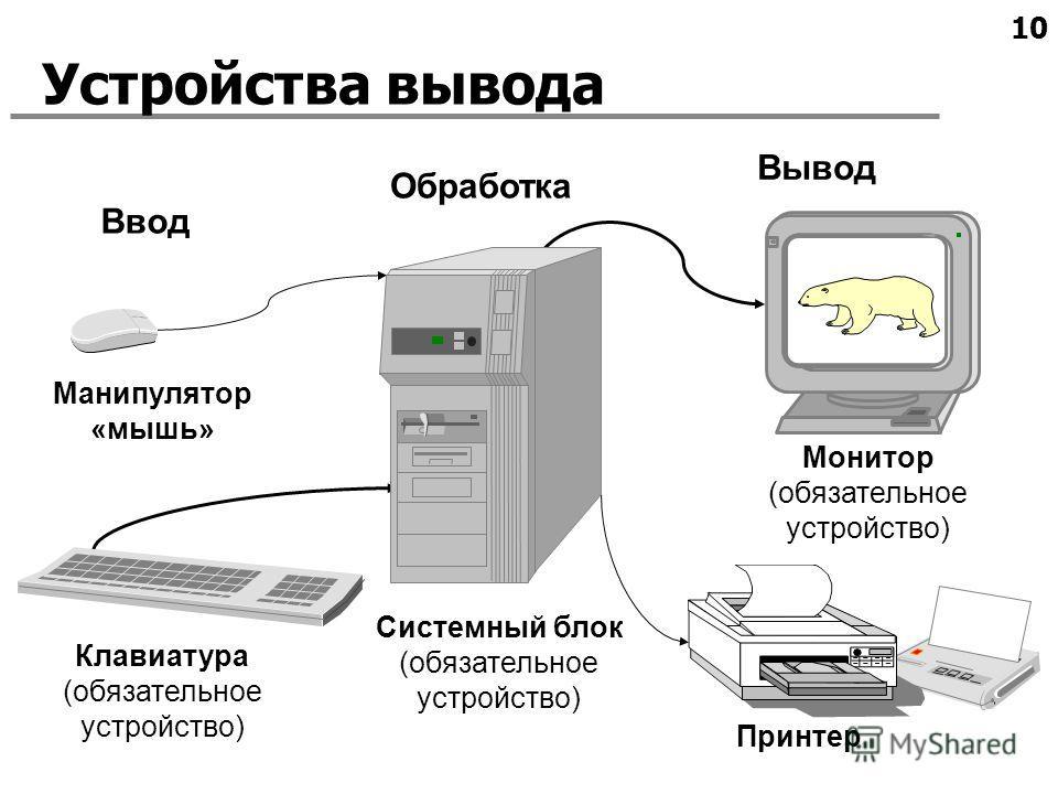 10 Устройства вывода Ввод Обработка Клавиатура (обязательное устройство) Манипулятор «мышь» Вывод Монитор (обязательное устройство) Принтер Системный блок (обязательное устройство)