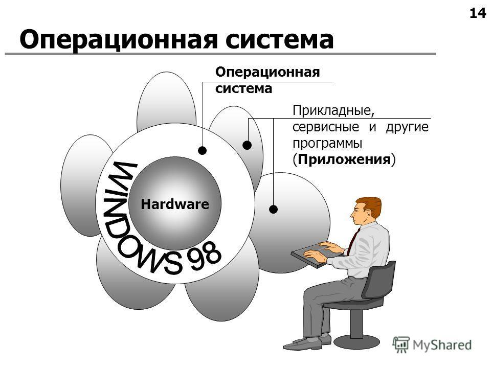14 Операционная система Hardware Операционная система Прикладные, сервисные и другие программы (Приложения)