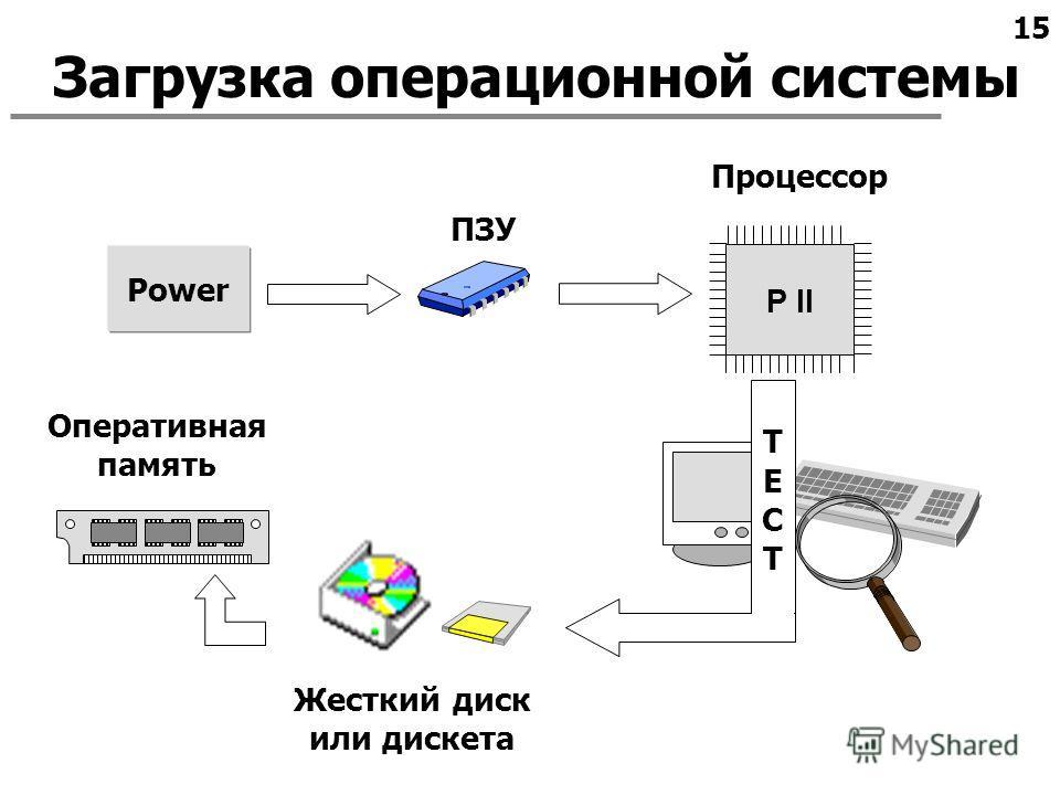 15 Загрузка операционной системы Power ПЗУ Процессор Жесткий диск или дискета Оперативная память ТЕСТТЕСТ P II