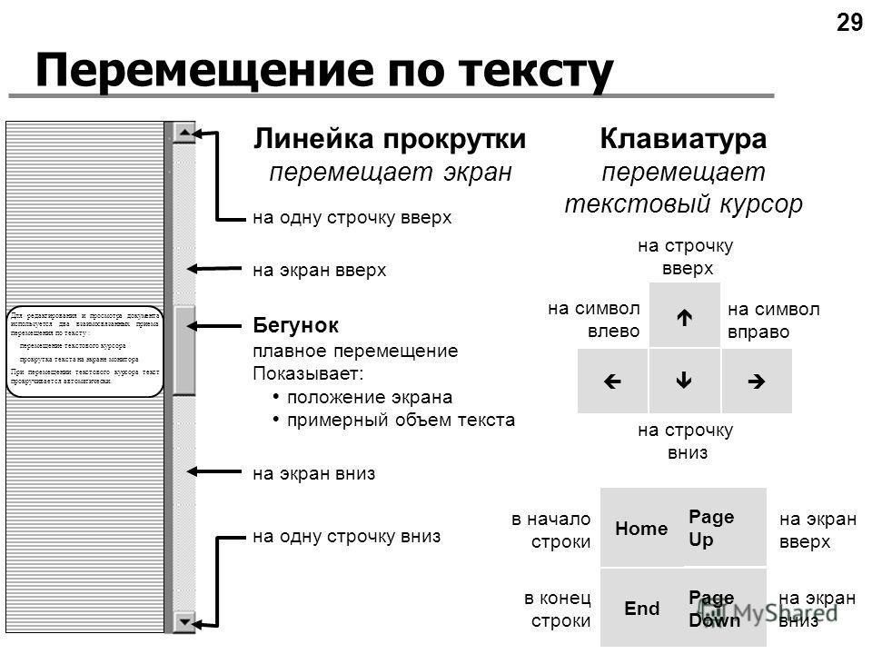 Перемещение по тексту 29 Для редактирования и просмотра документа используется два взаимосвязанных приема перемещения по тексту : перемещение текстового курсора прокрутка текста на экране монитора При перемещении текстового курсора текст прокручивает