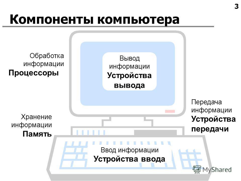3 Компоненты компьютера Ввод информации Устройства ввода Обработка информации Процессоры Хранение информации Память Вывод информации Устройства вывода Передача информации Устройства передачи