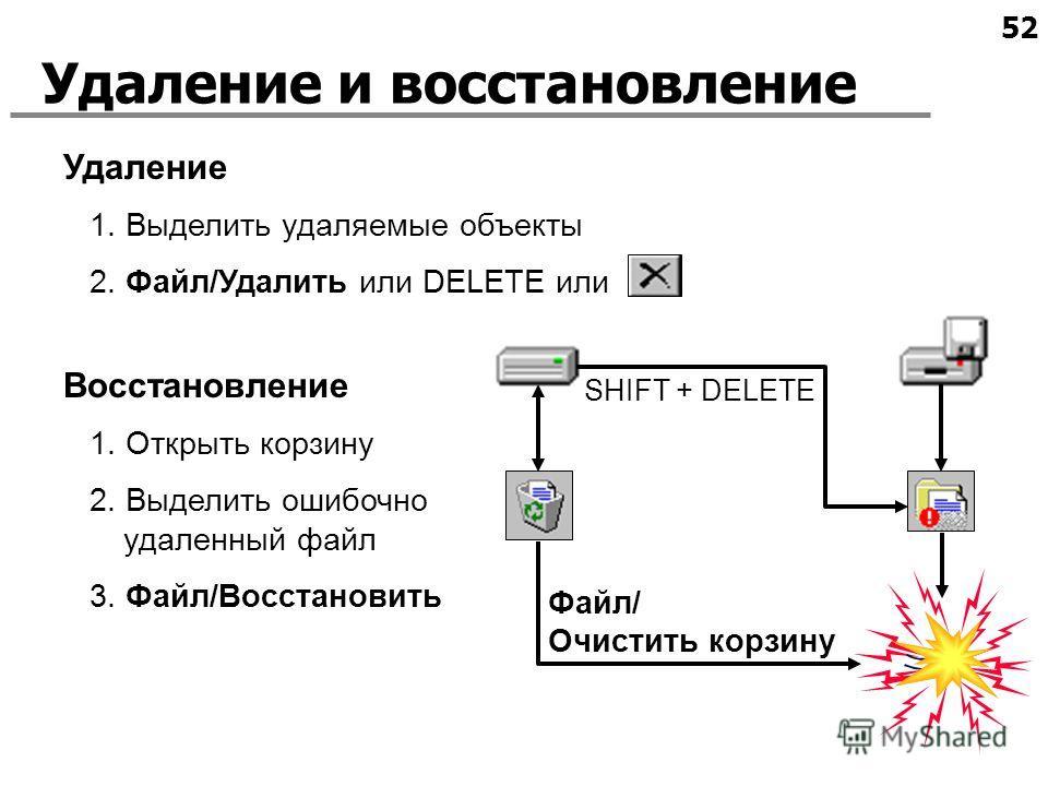 52 1. Выделить удаляемые объекты 2. Файл/Удалить или DELETE или Удаление и восстановление Удаление Восстановление SHIFT + DELETE Файл/ Очистить корзину 1. Открыть корзину 2. Выделить ошибочно удаленный файл 3. Файл/Восстановить