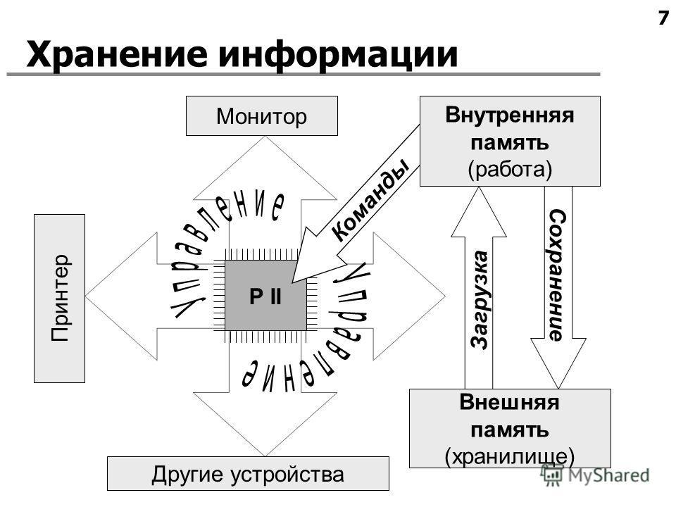 7 Хранение информации Сохранение Загрузка Внешняя память (хранилище) Монитор Принтер Другие устройства P II Команды Внутренняя память (работа)