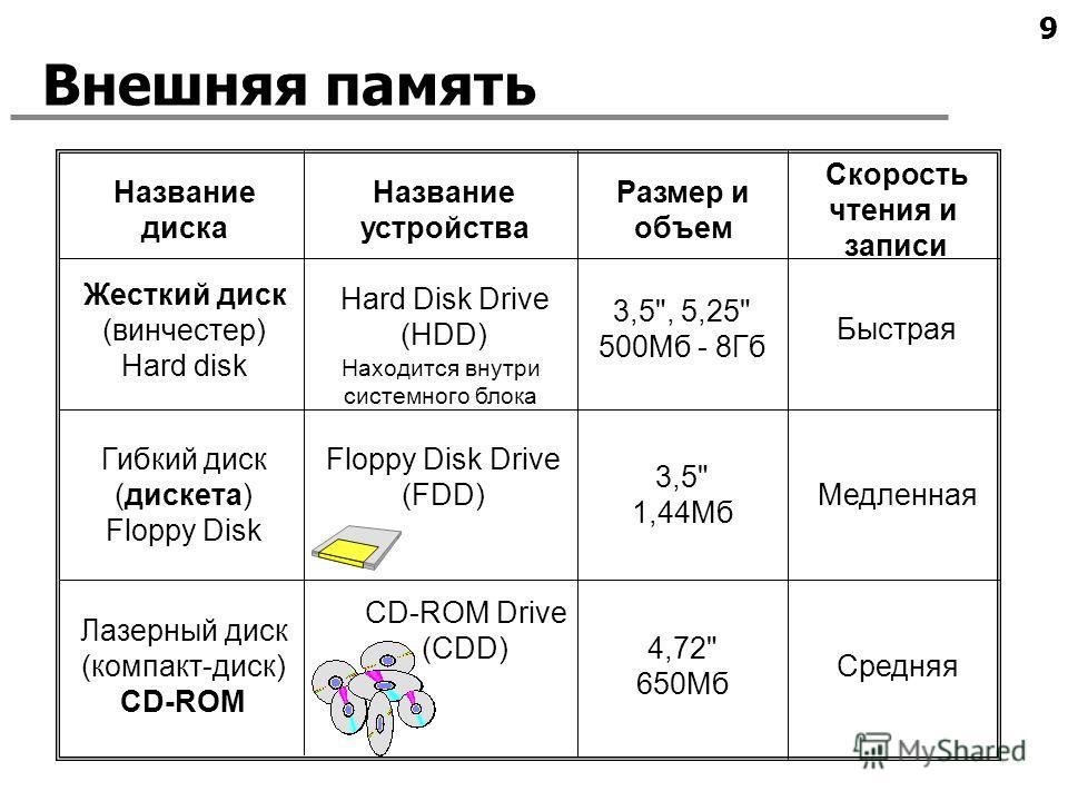 9 Внешняя память Жесткий диск (винчестер) Hard disk Hard Disk Drive (HDD) 3,5