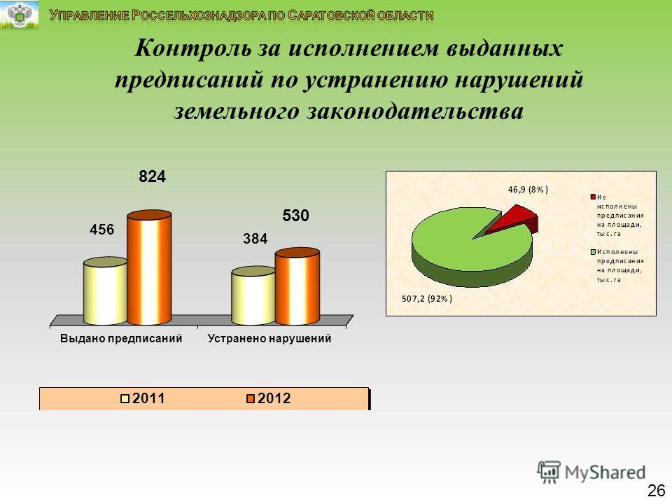 Контроль за исполнением выданных предписаний по устранению нарушений земельного законодательства 26