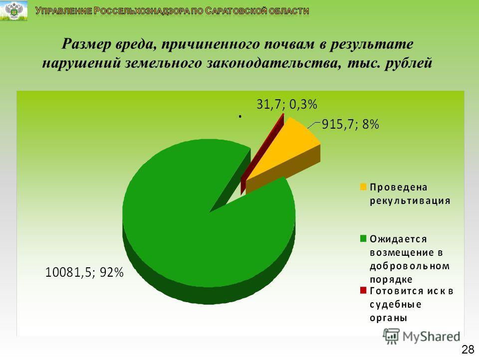Размер вреда, причиненного почвам в результате нарушений земельного законодательства, тыс. рублей 28