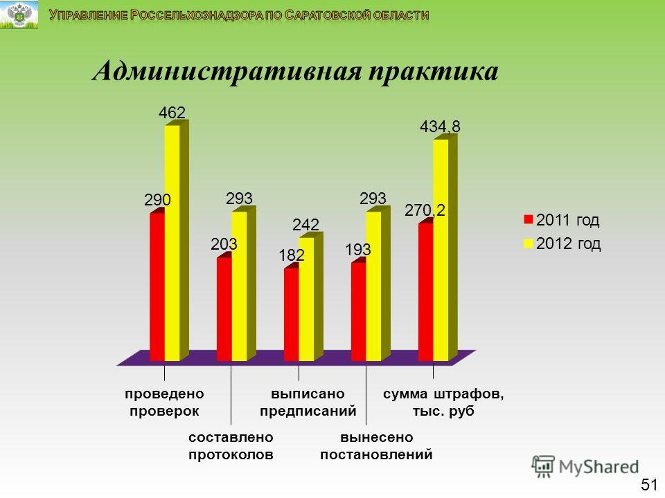 Административная практика 51 проведено проверок составлено протоколов выписано предписаний вынесено постановлений сумма штрафов, тыс. руб