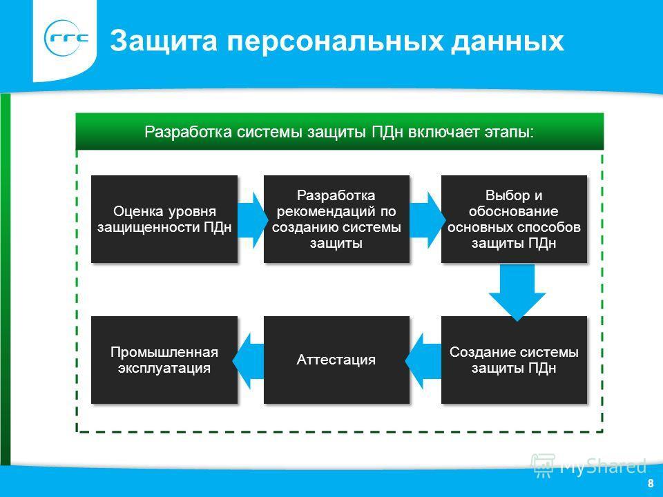 Защита персональных данных Разработка системы защиты ПДн включает этапы: 8