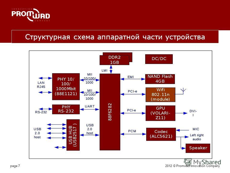 page 7 Структурная схема аппаратной части устройства 2012 © Promwad Innovation Company