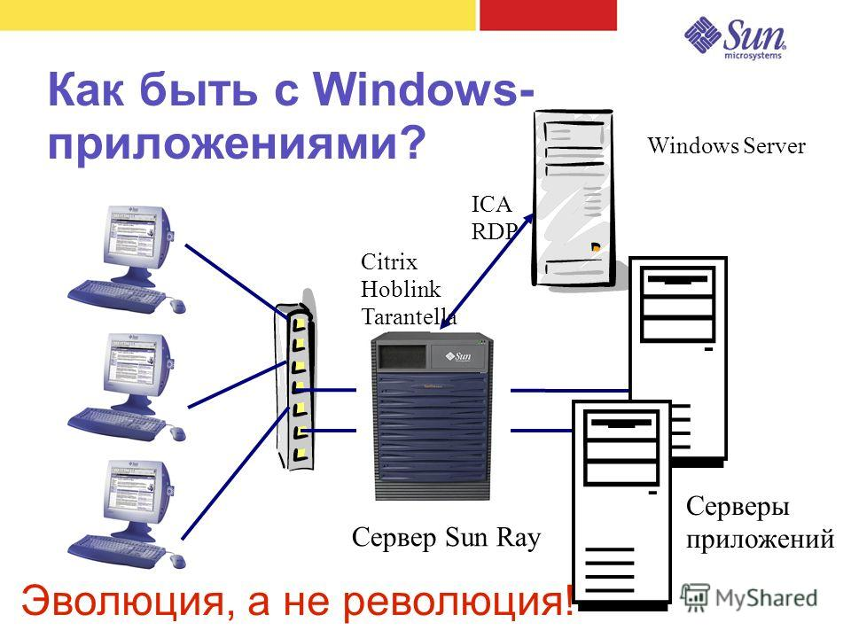 Как быть с Windows- приложениями? Сервер Sun Ray Серверы приложений ICA RDP Citrix Hoblink Tarantella Windows Server Эволюция, а не революция!