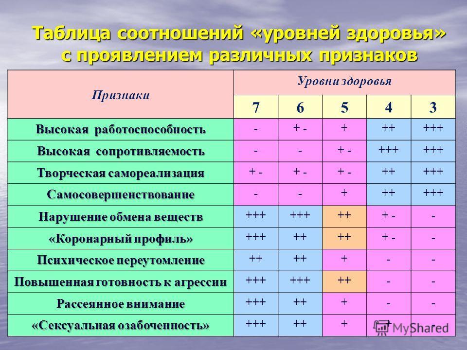 Таблица соотношений «уровней здоровья» с проявлением различных признаков Признаки Уровни здоровья 76543 Высокая работоспособность -+ -++++++ Высокая сопротивляемость --+ -+++ Творческая самореализация + - +++++ Самосовершенствование --++++++ Нарушени