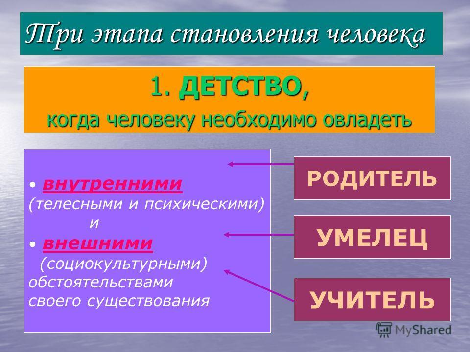 Три этапа становления человека 1. ДЕТСТВО, когда человеку необходимо овладеть внутренними (телесными и психическими) и внешними (социокультурными) обстоятельствами своего существования РОДИТЕЛЬ УМЕЛЕЦ УЧИТЕЛЬ