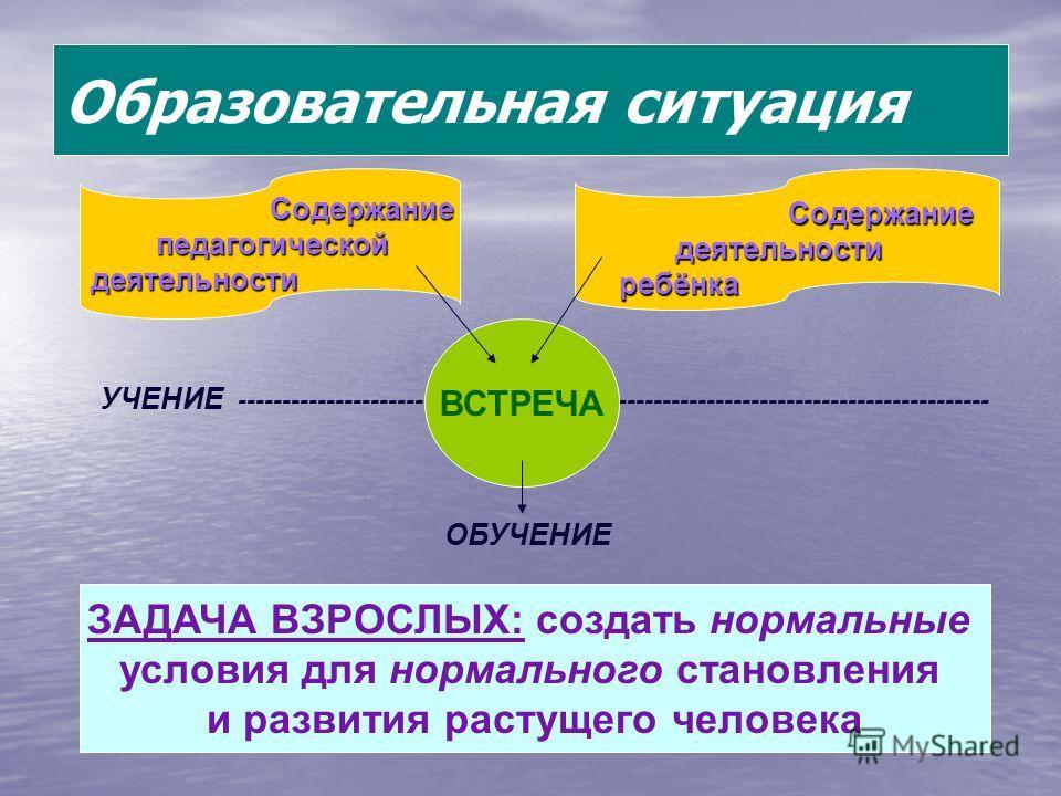 Образовательная ситуация Содержание Содержание деятельности деятельности ребёнка ребёнка Содержание педагогической педагогическойдеятельности УЧЕНИЕ ------------------------------------------------------------------------------------- ВСТРЕЧА ОБУЧЕНИ