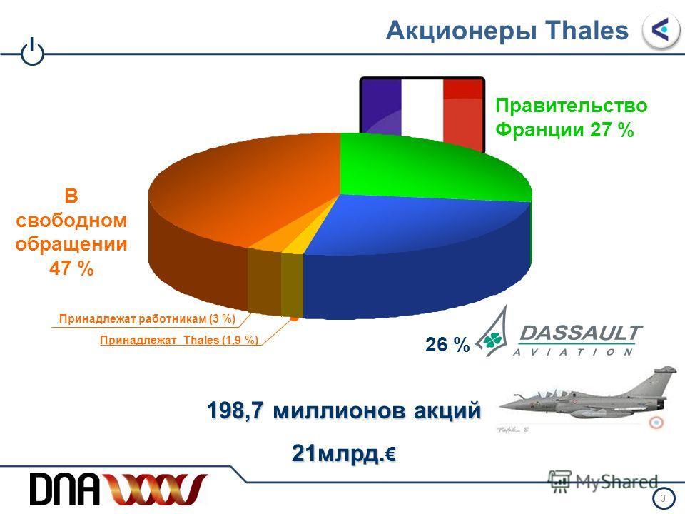 I 2 Три основных области деятельности Аэрокосмическая отрасльБезопасность Воздушные Сухопутные Морские Объединенные 40 % 30 % Оборона