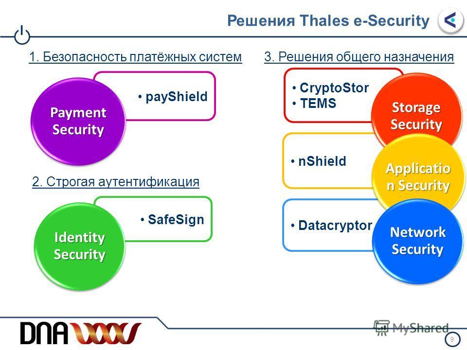 I Решения Thales e-Security Защита связи -Ethernet шифрование без задержек - Подключение сетей, выделенные каналы и групповая пересылка Защита хранилищ - Шифрование лент - Управление ключами шифрования БД - Управление ключами шифрования систем хранен