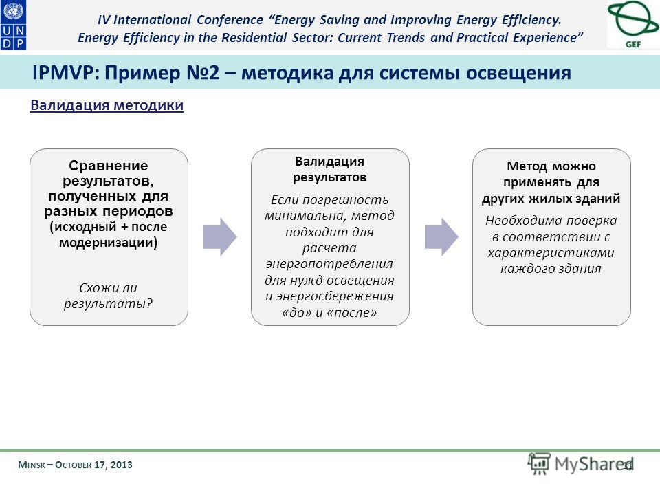 IV International Conference Energy Saving and Improving Energy Efficiency. Energy Efficiency in the Residential Sector: Current Trends and Practical Experience M INSK – O CTOBER 17, 2013 11 IPMVP: Пример 2 – методика для системы освещения Валидация м