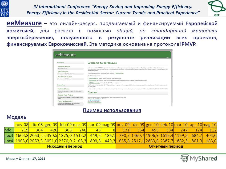 IV International Conference Energy Saving and Improving Energy Efficiency. Energy Efficiency in the Residential Sector: Current Trends and Practical Experience M INSK – O CTOBER 17, 2013 12 eeMeasure – это онлайн-ресурс, продвигаемый и финансируемый