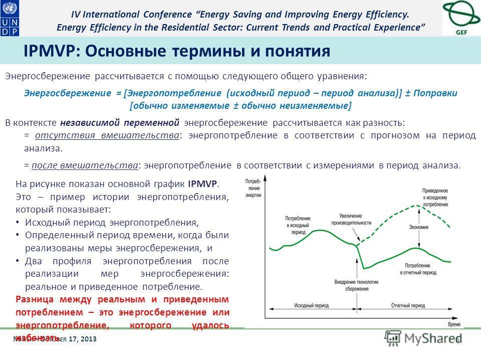 IV International Conference Energy Saving and Improving Energy Efficiency. Energy Efficiency in the Residential Sector: Current Trends and Practical Experience M INSK – O CTOBER 17, 2013 6 IPMVP: Основные термины и понятия На рисунке показан основной