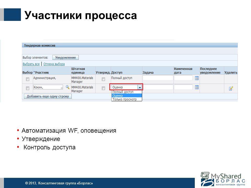 © 2013, Консалтинговая группа «Борлас» Участники процесса Автоматизация WF, оповещения Утверждение Контроль доступа