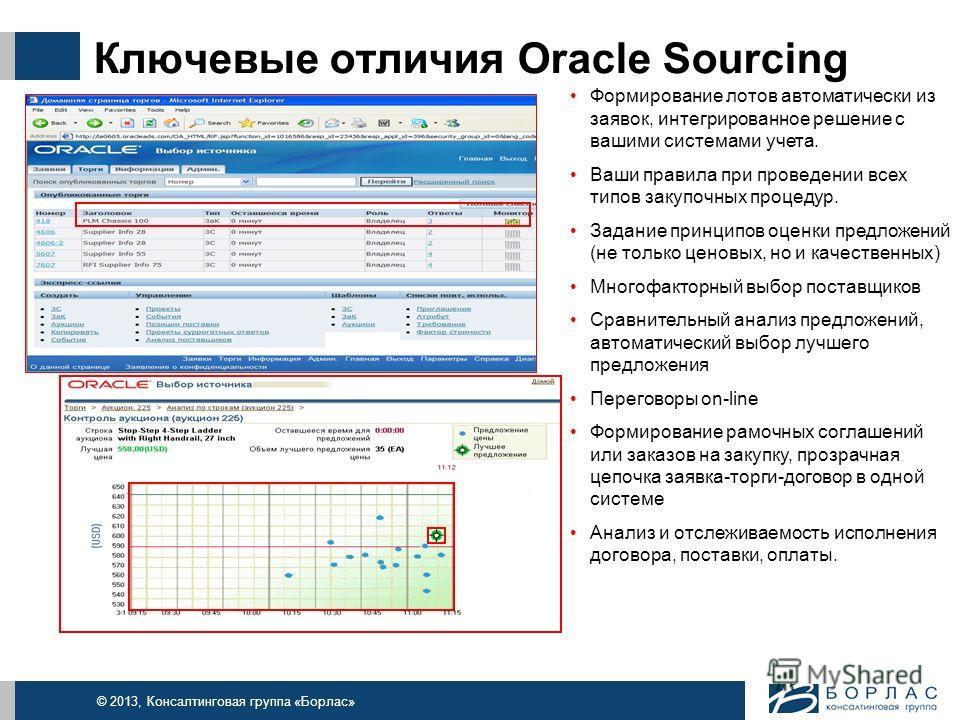 © 2013, Консалтинговая группа «Борлас» Ключевые отличия Oracle Sourcing Формирование лотов автоматически из заявок, интегрированное решение с вашими системами учета. Ваши правила при проведении всех типов закупочных процедур. Задание принципов оценки