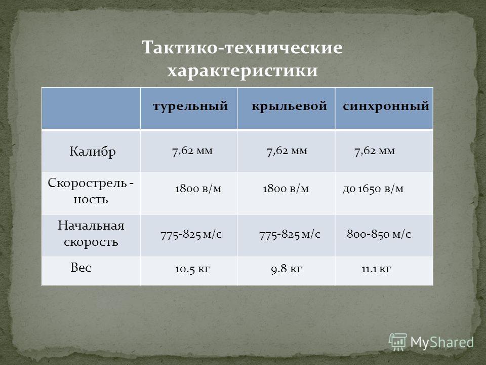 Скорострель - ность Начальная скорость Вес Калибр турельныйкрыльевойсинхронный Тактико-технические характеристики 7,62 мм 1800 в/м до 1650 в/м 775-825 м/с 800-850 м/с 10.5 кг9.8 кг11.1 кг