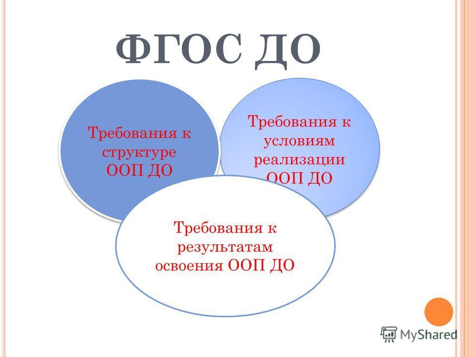ФГОС ДО Требования к условиям реализации ООП ДО Требования к структуре ООП ДО Требования к результатам освоения ООП ДО