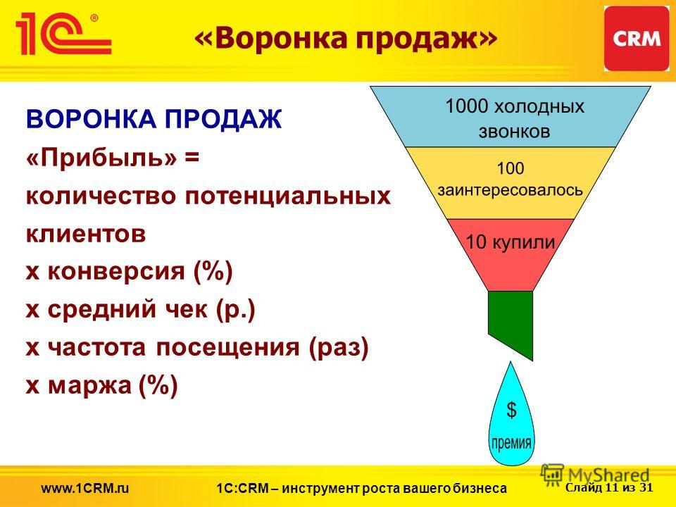 Слайд 11 из 31 ВОРОНКА ПРОДАЖ «Прибыль» = количество потенциальных клиентов х конверсия (%) х средний чек (р.) х частота посещения (раз) х маржа (%) «Воронка продаж» 1С:CRM – инструмент роста вашего бизнесаwww.1CRM.ru