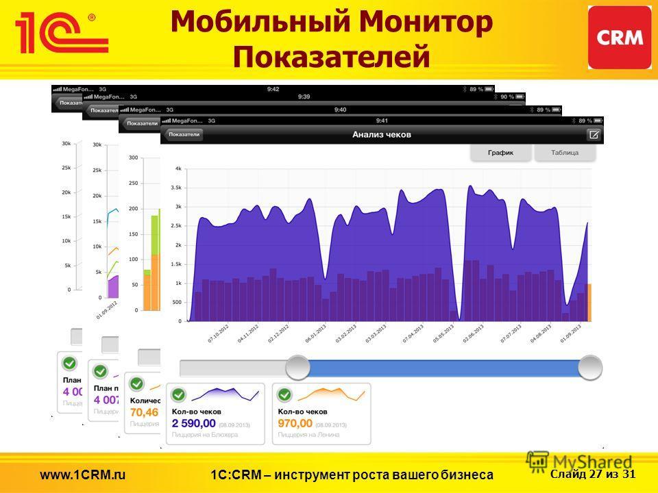 Слайд 27 из 31 Мобильный Монитор Показателей 1С:CRM – инструмент роста вашего бизнесаwww.1CRM.ru
