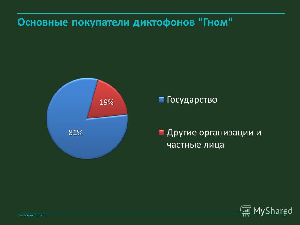 www.speechpro.ru Основные покупатели диктофонов Гном 4