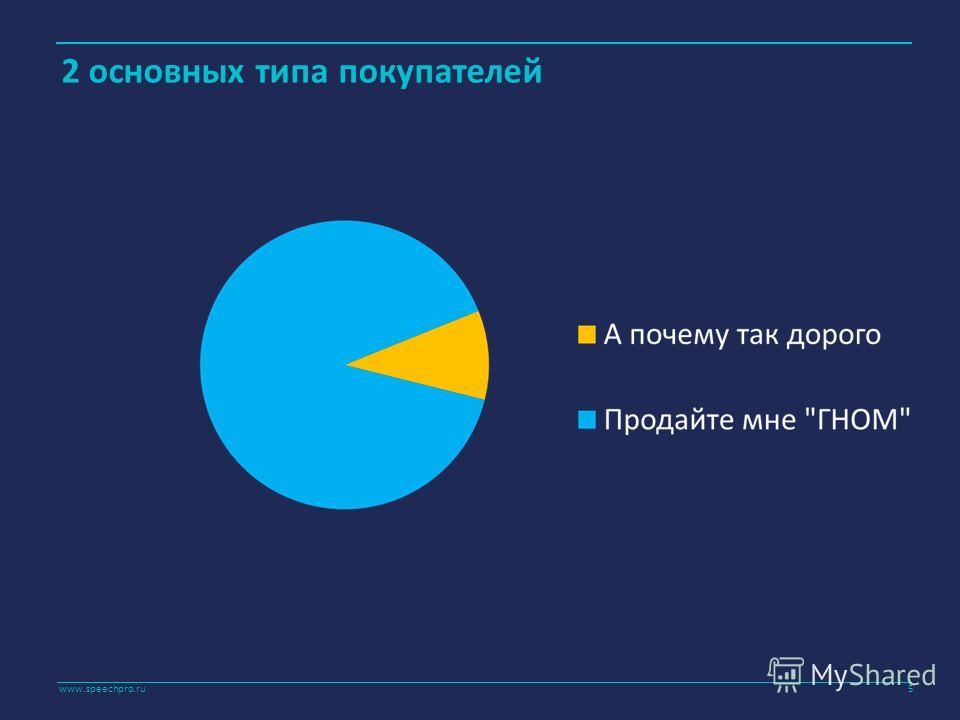 www.speechpro.ru 2 основных типа покупателей 5