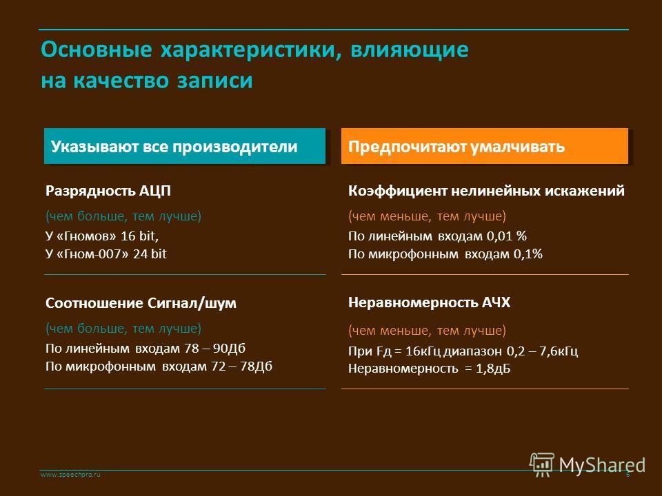 www.speechpro.ru Основные характеристики, влияющие на качество записи Разрядность АЦП (чем больше, тем лучше) У «Гномов» 16 bit, У «Гном-007» 24 bit Соотношение Сигнал/шум (чем больше, тем лучше) По линейным входам 78 – 90Дб По микрофонным входам 72