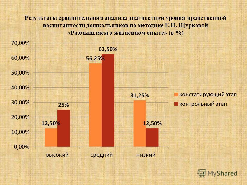 Результаты сравнительного анализа диагностики уровня нравственной воспитанности дошкольников по методике Е.Н. Щурковой «Размышляем о жизненном опыте» (в %)