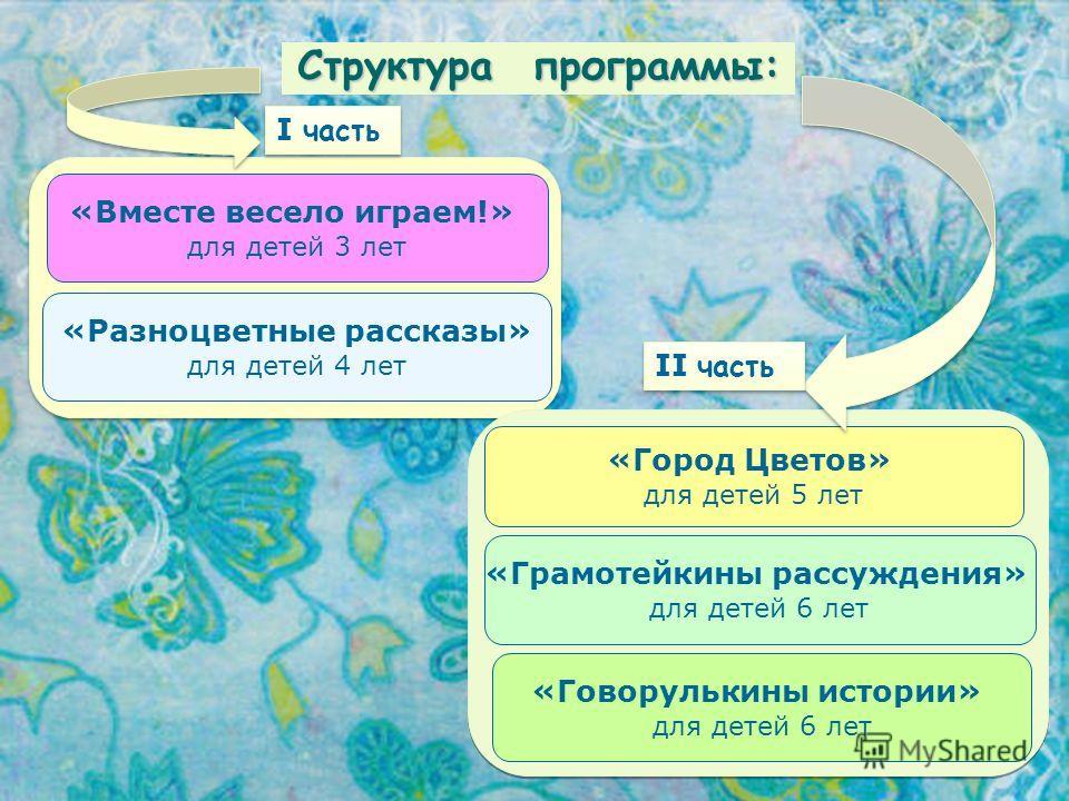 Структура программы: «Вместе весело играем!» для детей 3 лет «Разноцветные рассказы» для детей 4 лет «Город Цветов» для детей 5 лет «Грамотейкины рассуждения» для детей 6 лет «Говорулькины истории» для детей 6 лет II часть I часть