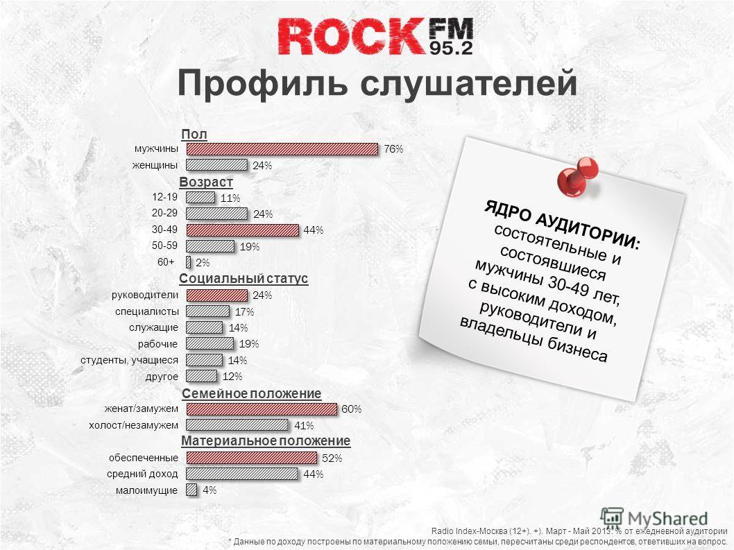 Профиль слушателей Социальный статус Материальное положение Radio Index-Москва (12+). +). Март - Май 2013. % от ежедневной аудитории * Данные по доходу построены по материальному положению семьи, пересчитаны среди респондентов, ответивших на вопрос.
