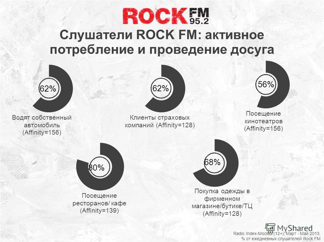 Слушатели ROCK FM: активное потребление и проведение досуга Radio Index-Москва (12+), Март - Май 2013, % от ежедневных слушателей Rock FM