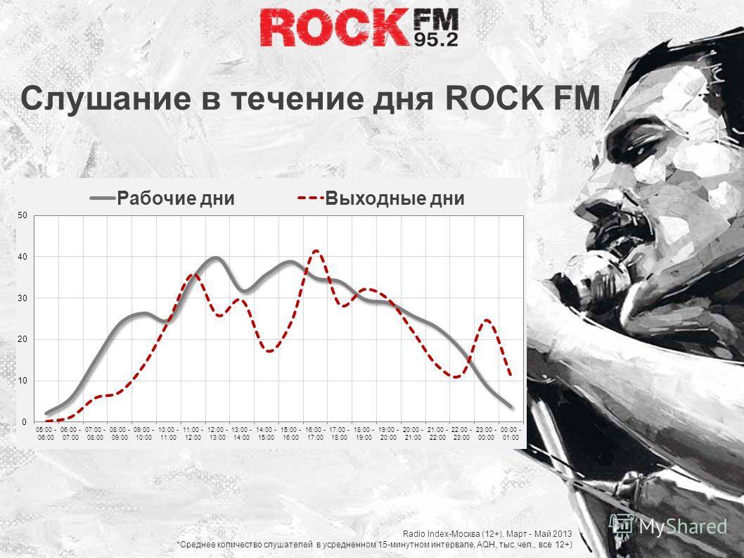 Слушание в течение дня ROCK FM Radio Index-Москва (12+). Март - Май 2013 *Среднее количество слушателей в усредненном 15-минутном интервале, AQH, тыс. чел., все 12+)