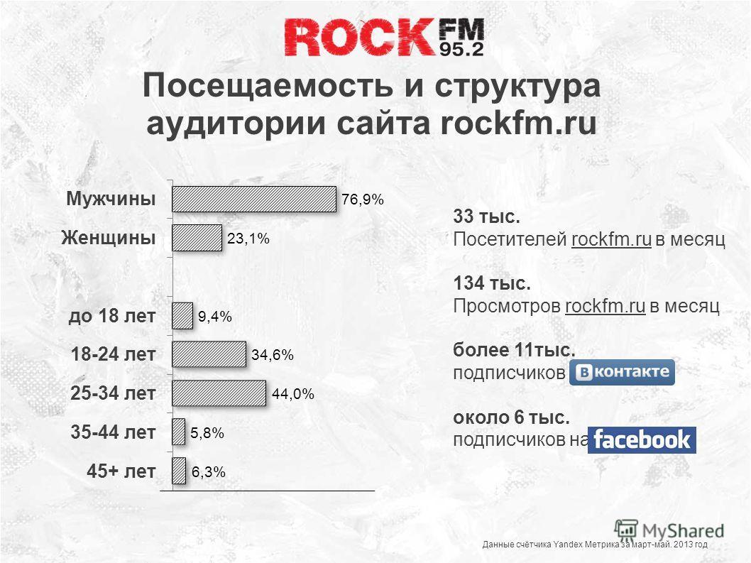 Посещаемость и структура аудитории сайта rockfm.ru Данные счётчика Yandex Метрика за март-май. 2013 год 33 тыс. Посетителей rockfm.ru в месяц 134 тыс. Просмотров rockfm.ru в месяц более 11тыс. подписчиков около 6 тыс. подписчиков на